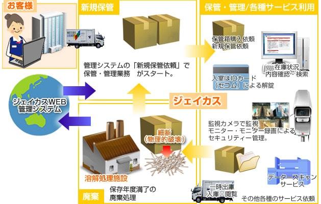 文書保管サービス イメージ図